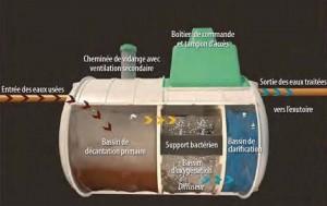 Microstation d 39 puration comment a marche for Fosse septique micro station